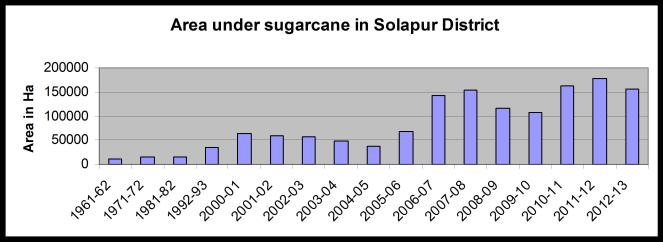 solapur_Sugar_Graph