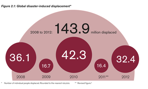 Global Disaster-Induced Displacement  Source: http://www.nrc.no/?did=9675023