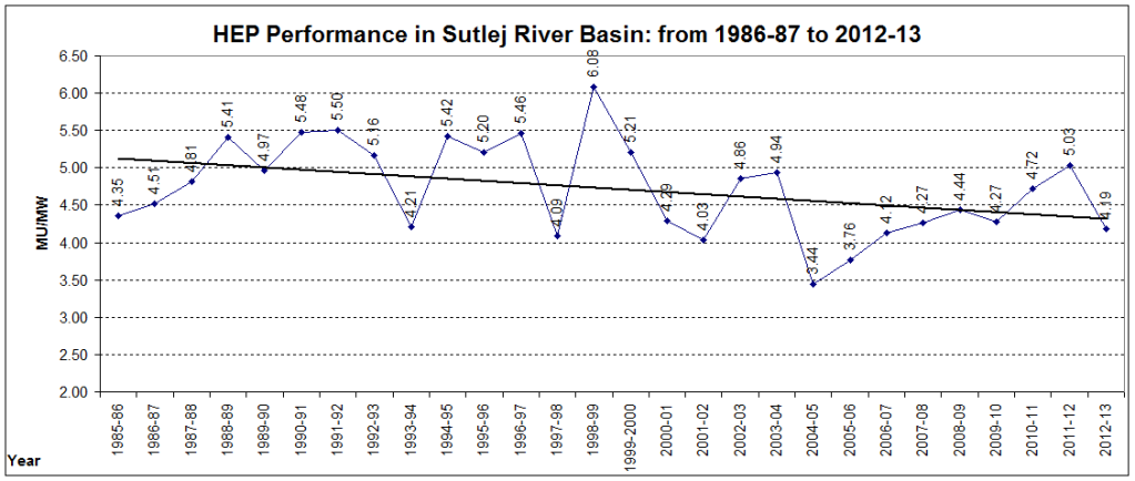 Sutlej_Performance