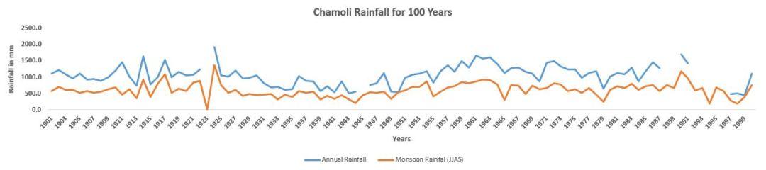 Chamoli_100_Years
