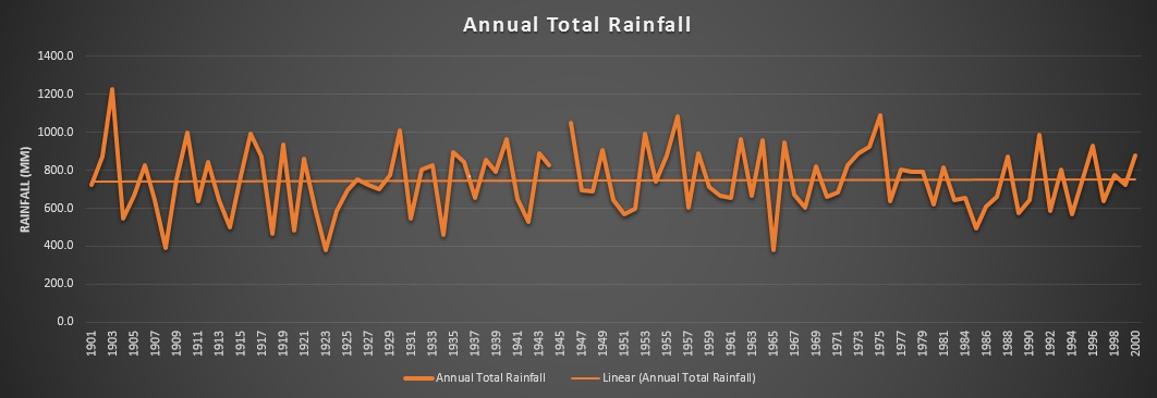 Annual Rainfall in Kolar District during 1901-2001 Data Source: IMD, Graph: SANDRP