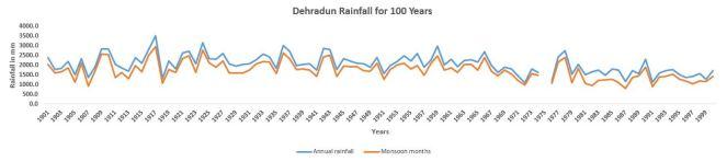 Deharadun_100_Years