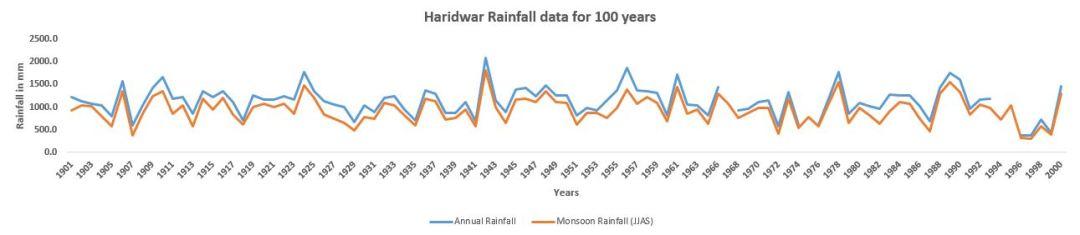 Hardwar_100_Years