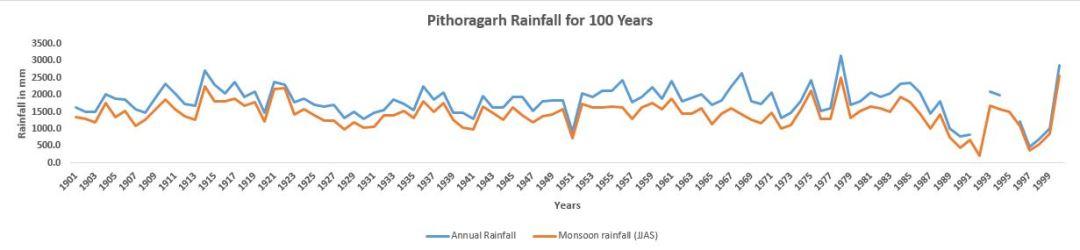 Pithoragarh_100_Years