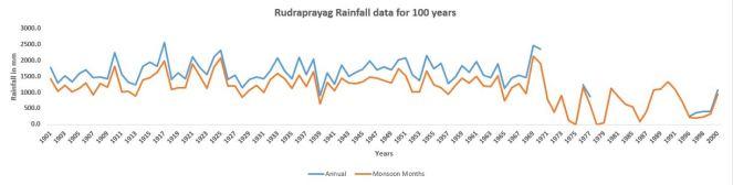 Rudraprayag_100_Years