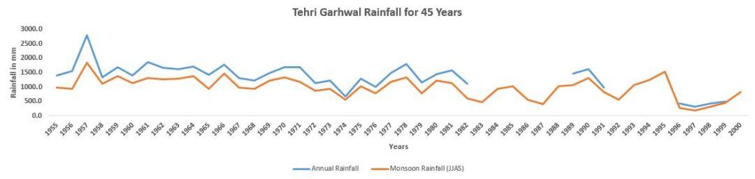 Tehri Garhwal_100_Years