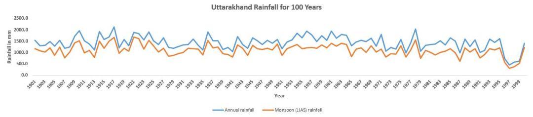 Uttarakhand_100_years
