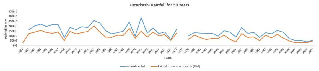Uttarkashi_100_Years