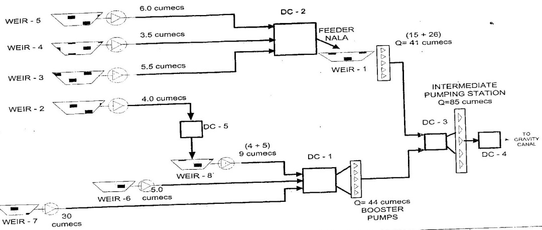 Schematic Representation of pumping involved in Yettinahole Diversion Project. From: KNNL Project Report Volume I)