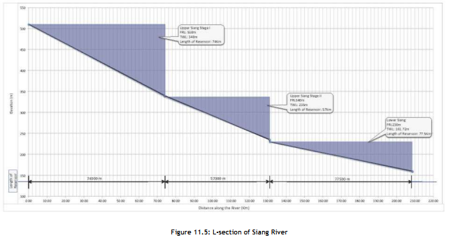 L Section of the Siang River with 3 mega projects which do not leave any flowing river between them. Photo from: CIA/ CCS Report of the Siang Basin