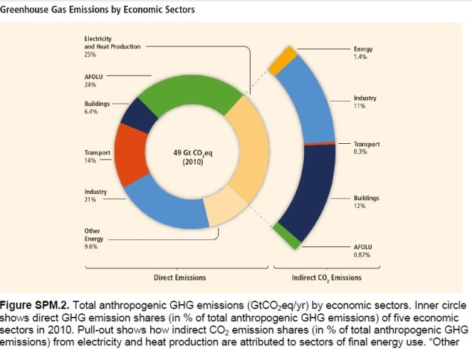 GHG by sector WG3 report