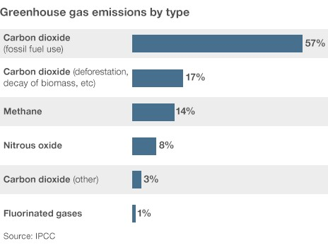 GHG by type