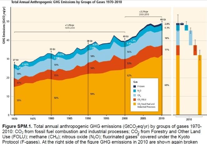 GHG emissions graph WG3 report