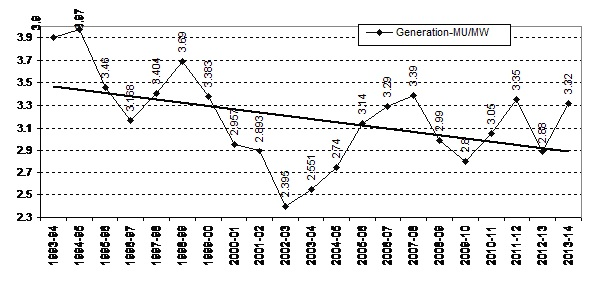 Diminishing power generation from India's Hydropower Projects over the last two decades