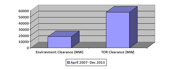Figure 1 TORs (First Stage EC) and EC recommended by EAC between April 2007 - December 2013