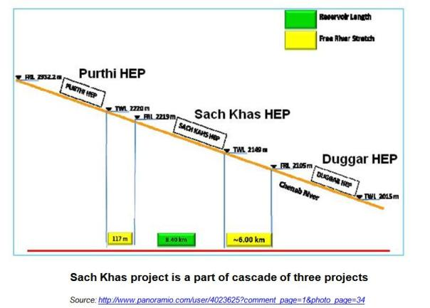 Cascade of three projects