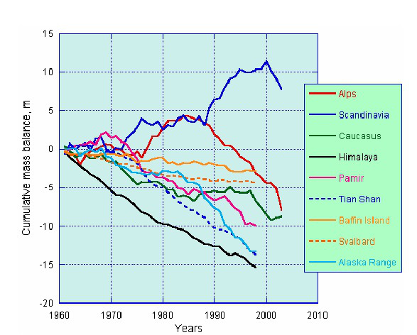 Rapid retreat of Himalayan Glaciers as compared to global averages Courtesy ICIMOD