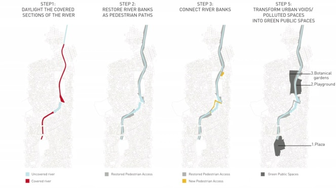 Fez River: Rejuvenating step by step.  Source - TED talks