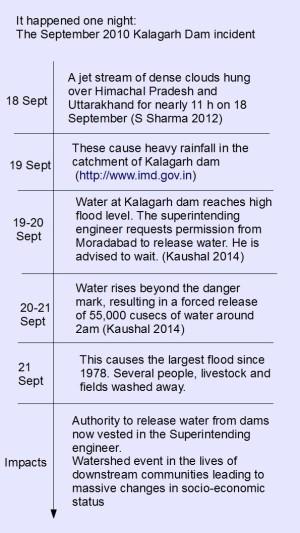 Inforgraphic_Kalagarh