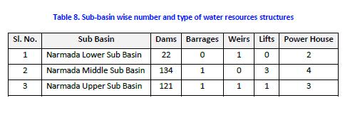 Narmada Sub Basin details from WRIS Basin Report