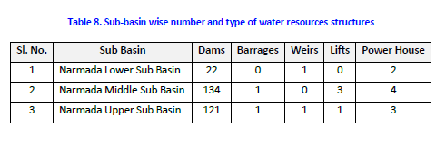 Narmada Sub Basin details from WRIS Basin Report