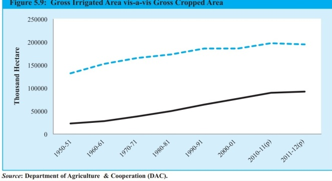 Gap between gross cropped area and gross irrigated area has not reduced since the first Five Year Plan [Source: Economic Survey, February 27, 2015