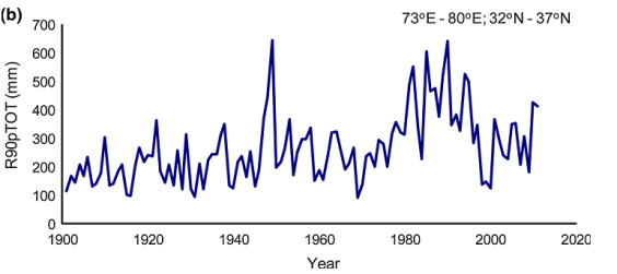 Increased precipitation events (exceeding 90th percentile) since 1950s in Western Himalayas Source: IITM