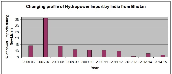 Changing profile of hydropower import by India from Bhutan