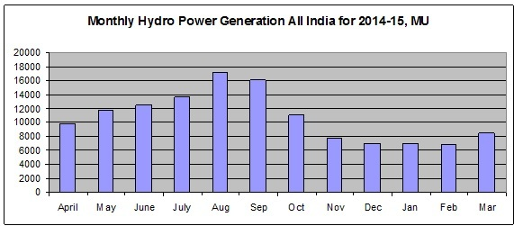Monthly generation from Large Hydro Projects  during 2014-15