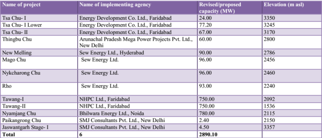 Planned Hydro Projects in Tawang ( from CIA Report)