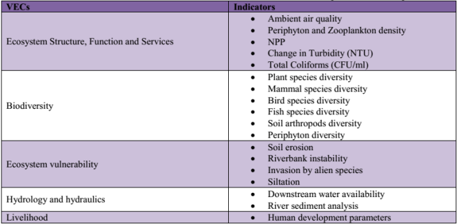Selected VECs and their components