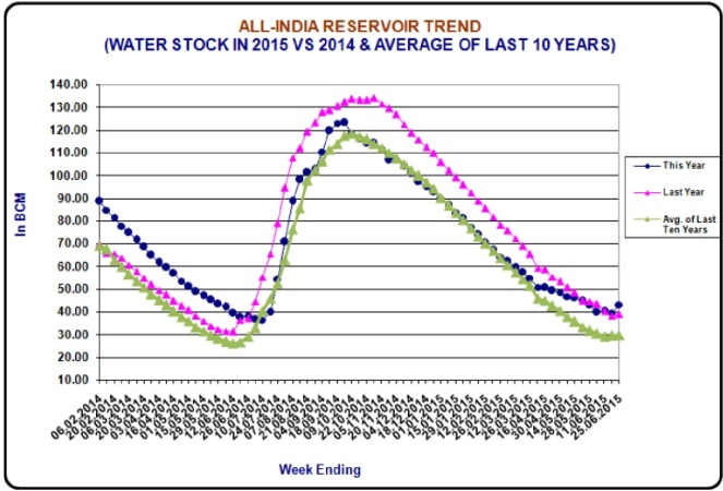 All India Reservoir Trend 25 June 2015