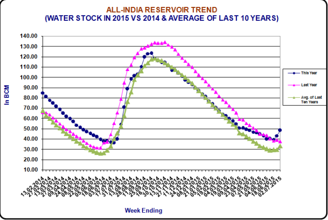 All India Reservoir Trend upto 03 July 2015