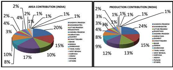 State-wise area and production of Pulses in all Source: National Food Security Mission