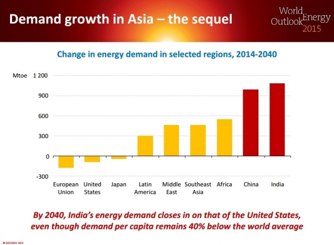 WEO's Demand Growth Projects to 2040