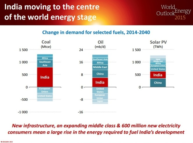 IEA report says India is moving to centre of the World Energy Stage