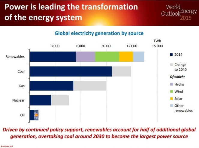 WEO projection of growth in renewable sources compared to other sources by 2040