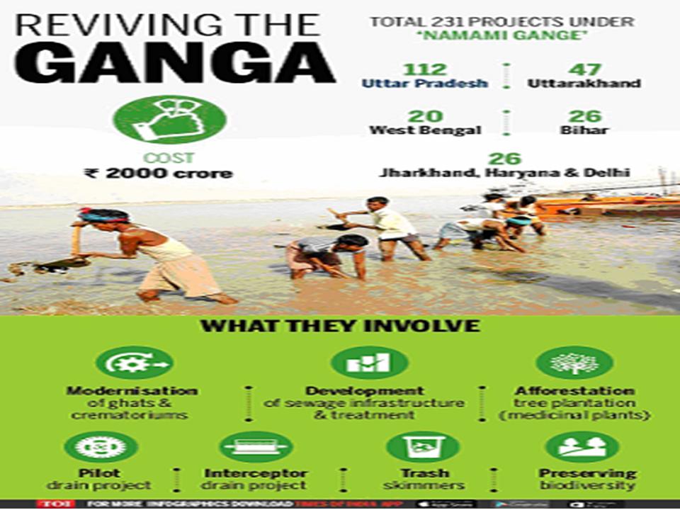 Ganga action plan