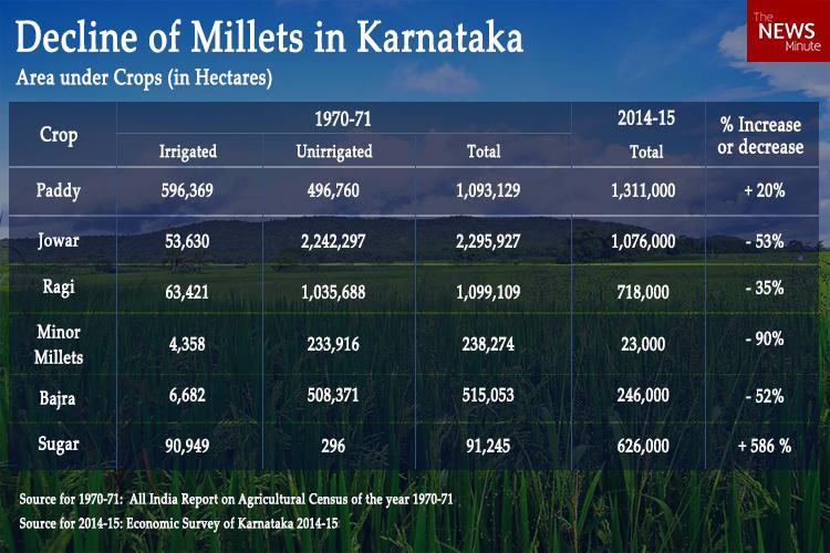 decline-of-millets