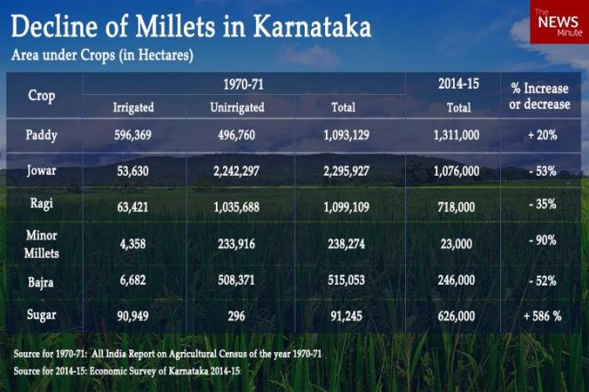 decline-of-millets