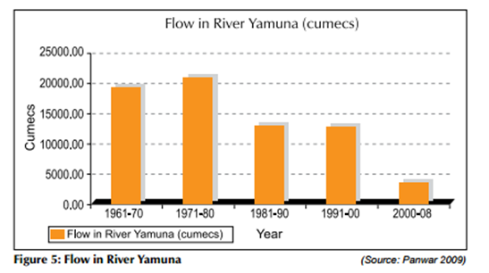 Haryana Rivers Profile: (Part-II – Ganga Basin) – SANDRP