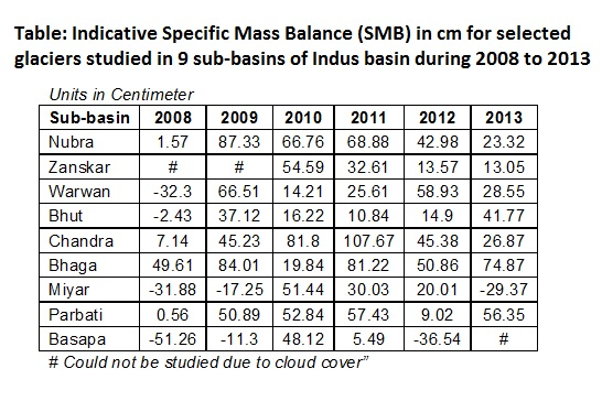 specific-mass-balance
