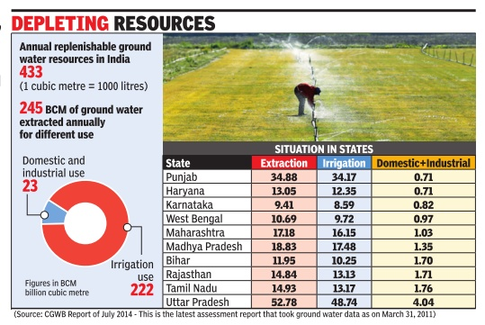 depletion_of_groundwater_sources_in_india_state-wise
