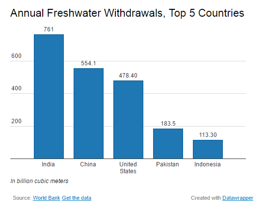 fresh-water-withdrawls-top-5-country