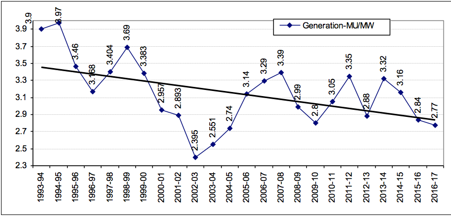 diminishing returns from large hydropower projects