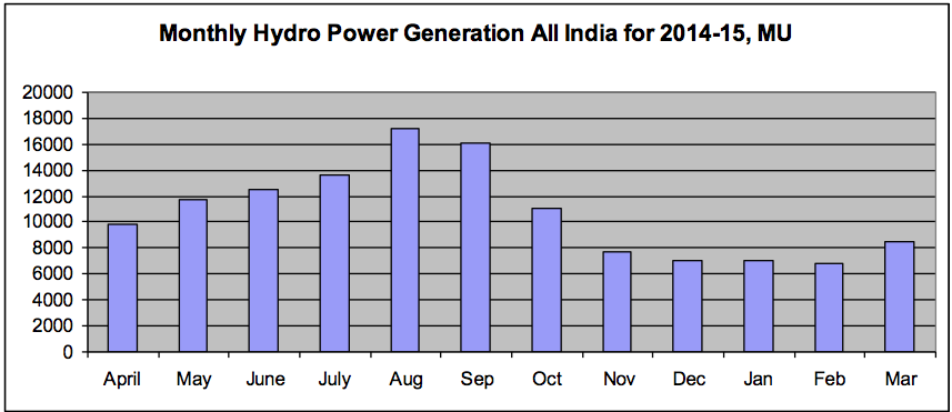 Bar chart showing monthly power generation from large hydropower projects in India illustrated with figures for 2014-15