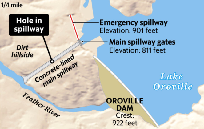 Schematic illustration of Oroville Dam (Media reports in USA)