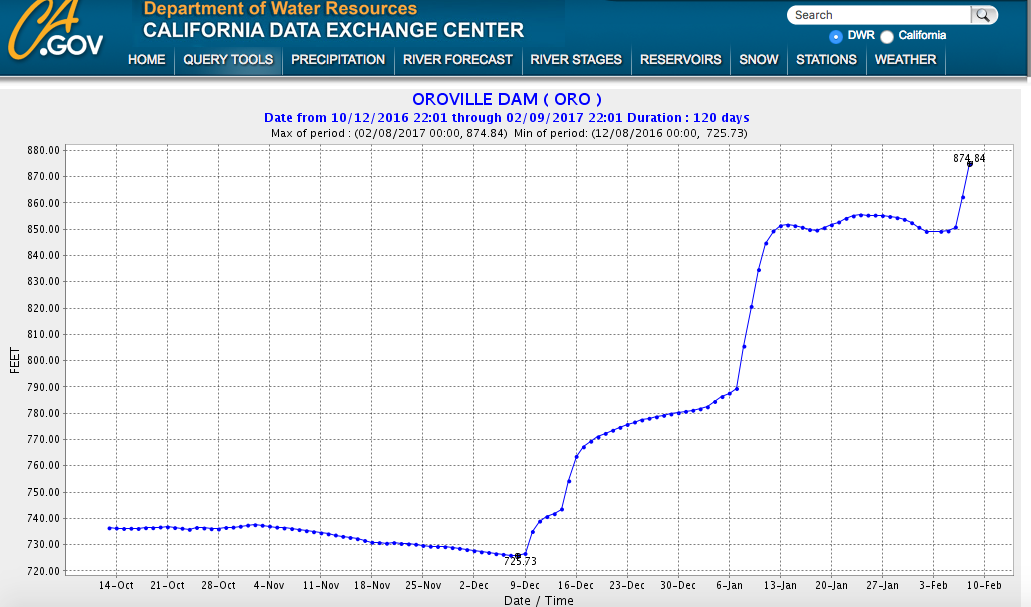 Graph from official DWR website showing how the water level at Oroville Dam increased in 2016-17