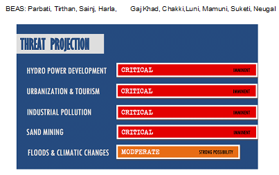 Himachal Pradesh Rivers Profile – SANDRP