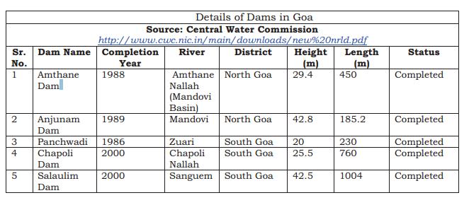 Dams in Goa